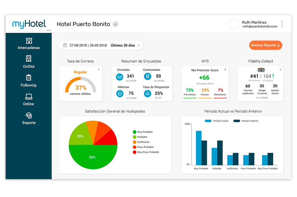 dashboard fidelity suite
